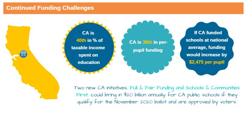 Continued Funding Challenges