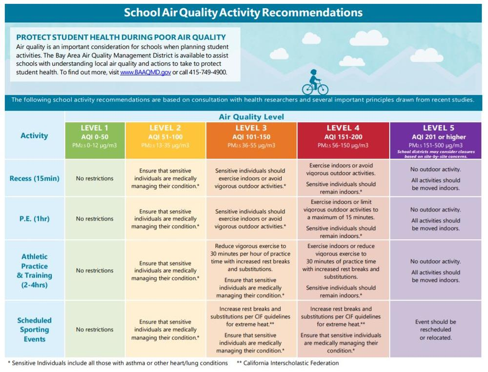 School Air Quality Recommendations